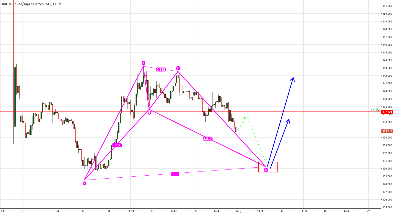 GBPJPY COMING UP POSSIBLE BAT PATTERN