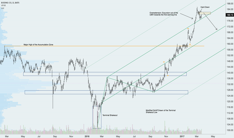 BA: BA: Overextended with Momentum