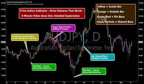 AUDJPY: Price Action Indicator - Price Patterns That Work!