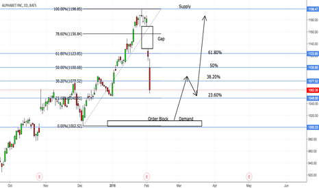 GOOGL: Potential Long Opportunity Google