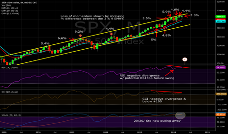 SPX: $SPX Monthly, 4/30/2014: Negative divergence's& Momentum loss