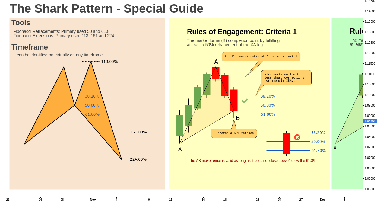 The Shark Pattern // Engagement Rules // Educational ®