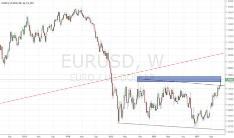 EURUSD: EURUSD - Looking for a short term top