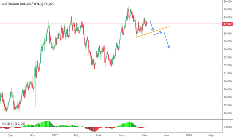 AUDJPY: Short opportunity for AUDJPY