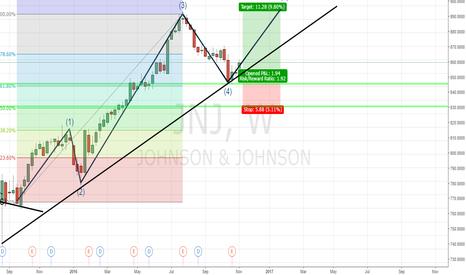 JNJ: Long term position JNJ - End January 2017