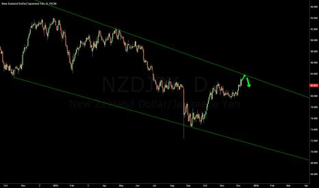 NZDJPY: NZDJPY Downward channel resistance approaching