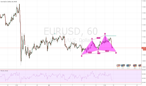 EURUSD: cypher in possible formation ;))