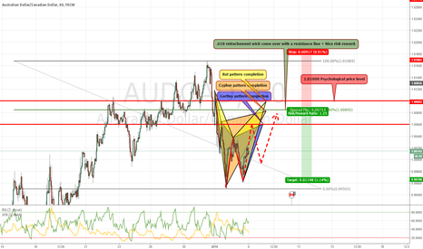 AUDCAD: IF AUDCAD hits the 1.0060 we have a nice reason to go short here