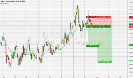 NZDCHF: Looking to Sell NZDCHF
