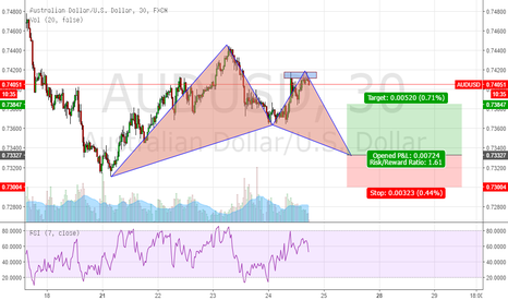 AUDUSD: https://uk.tradingview.com/chart/DGLaPkF0/