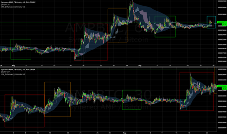 AMPBTC: AMP fractal suggests a maybe for breakout.