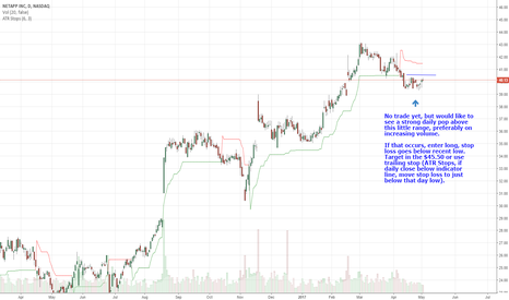 NTAP: Watch NTAP for Potential Upside Move