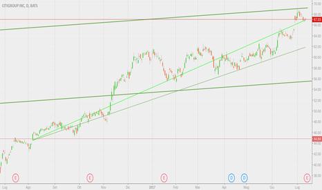 C: Citigroup e la crescita fiduciosa