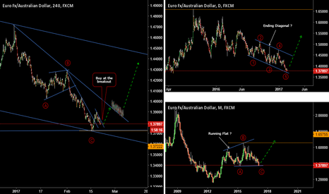 EURAUD: EURAUD: What If... ?