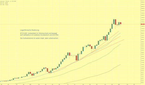 BTCUSD: BTC/USD konsolidiert im intakten Aufwärtstrend