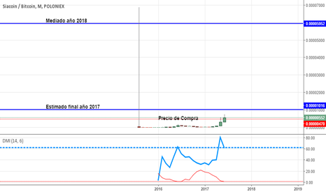 SCBTC: Oportunidad para Trading/Exchange  largo 1.500% Proyección 1 año