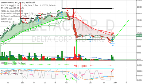 DELTACORP: Delta Corp Rocket flying for 160