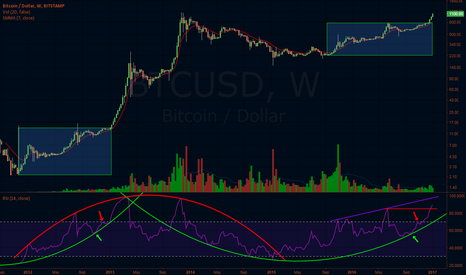 BTCUSD: Something wicked this way comes.