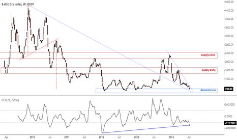 INDEX_BDI_1: Baltic Dry Index
