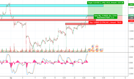 USDCAD: USDCAD : USD find their strength