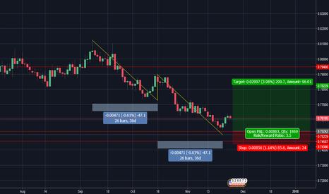 AUDUSD: AUD / USD Bullish ABCD Pattern ?