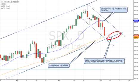 SPX: Near tern future direction