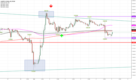 XAUUSD: Today Best Buying idea Buy now with SL and TP