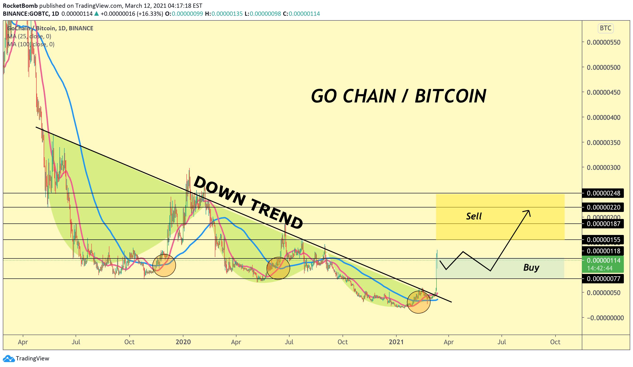 go btc tradingview