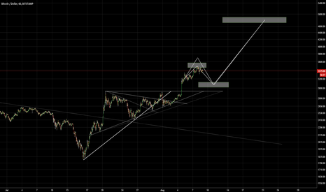 BTCUSD: GOING FOR THE 5K