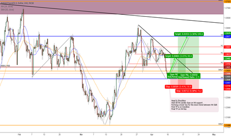 GBPUSD: Head & Shoulders