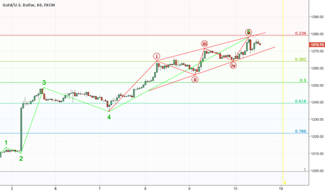 XAUUSD: One of the strongest reversal patterns in EW!