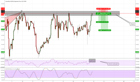 CADJPY: CADJPY short for a quick overnight scalp