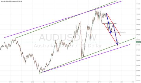 AUDUSD: AUDUSD weekly structure