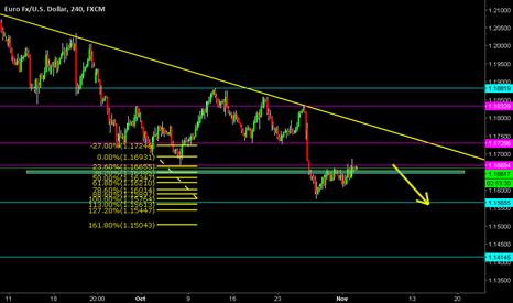EURUSD: Euro/Dólar Americano