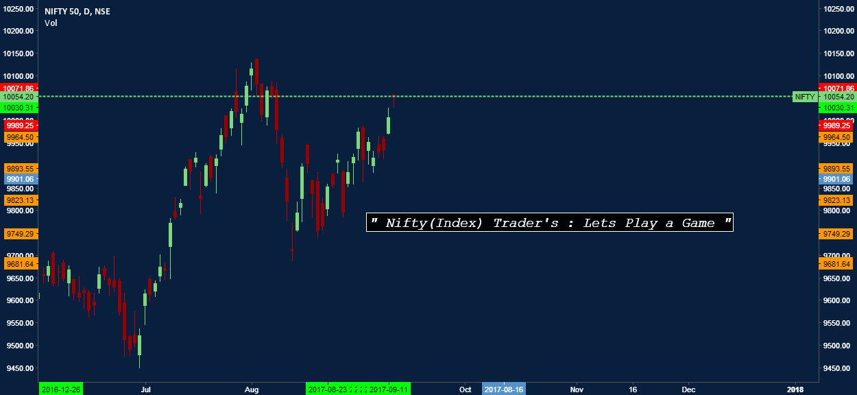Nifty Trader's : Lets Play a Game
