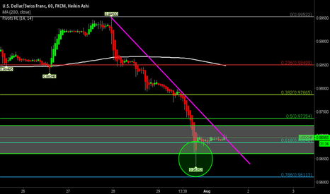 USDCHF: USDCHF Potential BUY Scratch Setup On 1 Hour Chart