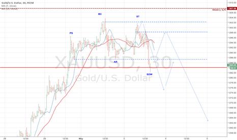 XAUUSD: XAUUSD potential for important Bearish Reversal