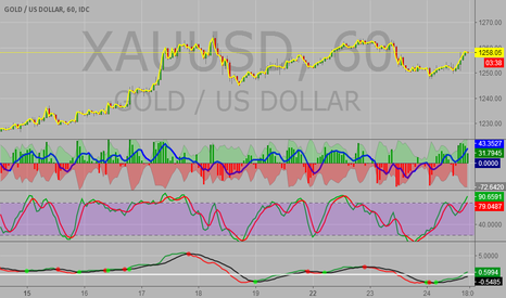 XAUUSD: ignore this posting...im TV retarded but think i got it now