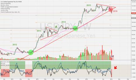 USDJPY: USD/JPY Long term uptrend broken ?