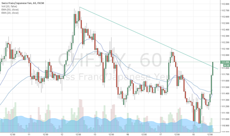 CHFJPY: CHF/JPY possibly bouncing off descending 1hr trendline now