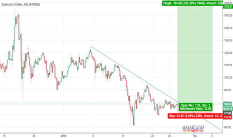 DSHUSD: Going Against my short trades due to technical analysis ,Long