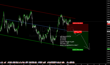 AUDCAD: sell stop placed