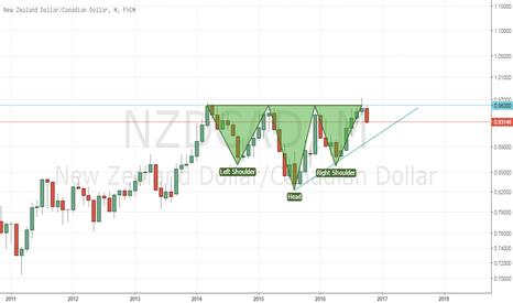 NZDCAD: NZDCAD Analysis