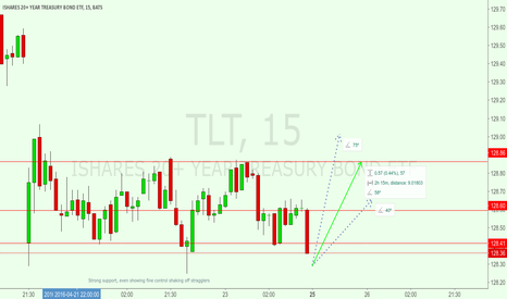 TLT: Holding strong support, shaky resistance