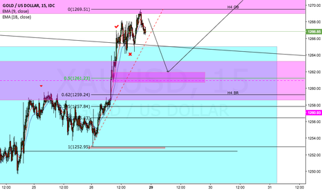 XAUUSD: GOLD LONG SET UP