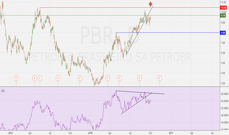 PBR: Sell PetroBras around double top