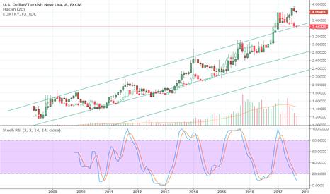 USDTRY: Henüz USD'de net bir dönüş sinyali bulunmuyor.