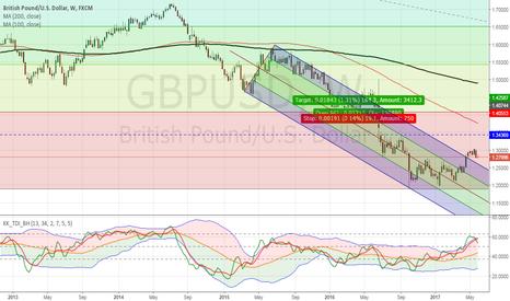 GBPUSD: GBP/USD headed lower