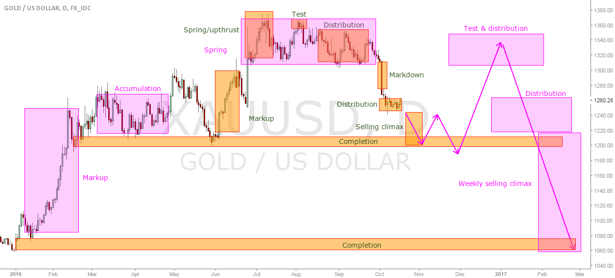 Wyckoff short term & long term on Gold