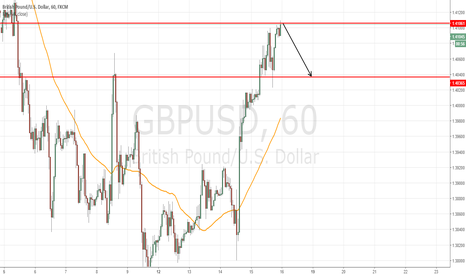 GBPUSD: hort at 1.4106 to target 1.4040 so 56 pips